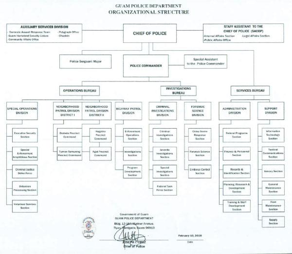 gpd-2016-organizational-chart-900x695-1